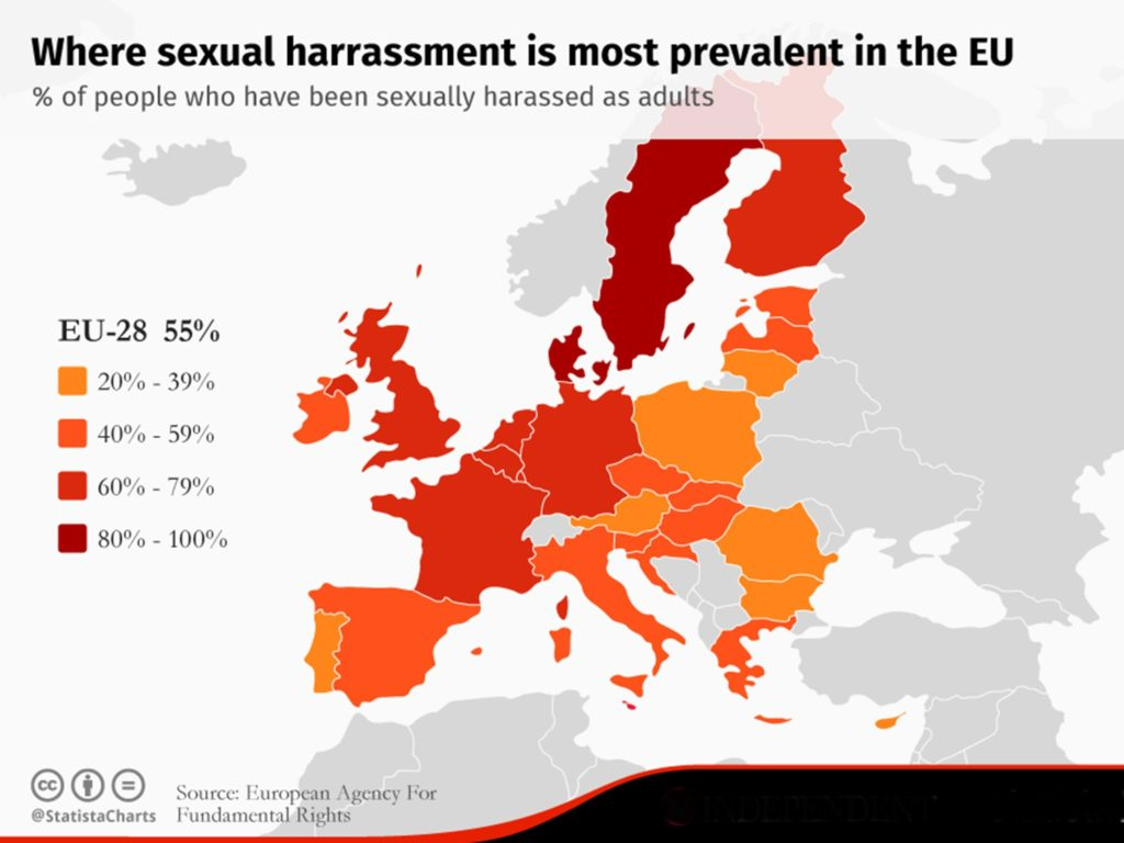 Sweden has the highest rate of sexual harrassment in Europe