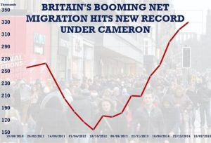 Economic migration: Former Tory PM David Cameron's pledge in 2015 to reduce net migration to below 100,000 was never likely with Britain in the EU